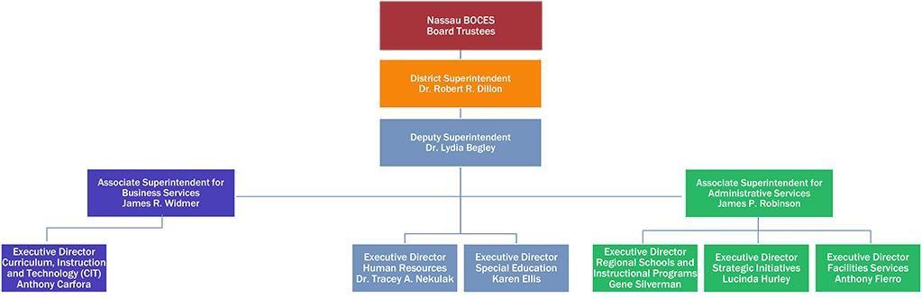 Administration  Organizational Chart