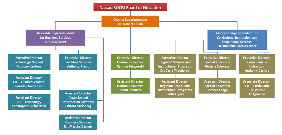 2018-19 Organizational Chart shows the hierarchy of Nassau BOCES' top administration