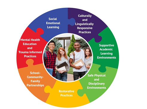 School Climate Framworks Wheel