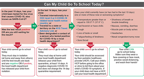 Decision tree for parents to know when to send their children to school